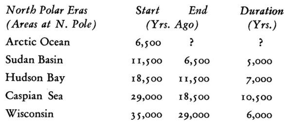 Massive Pole Shifts are Cyclic according to Declassified CIA Document 93