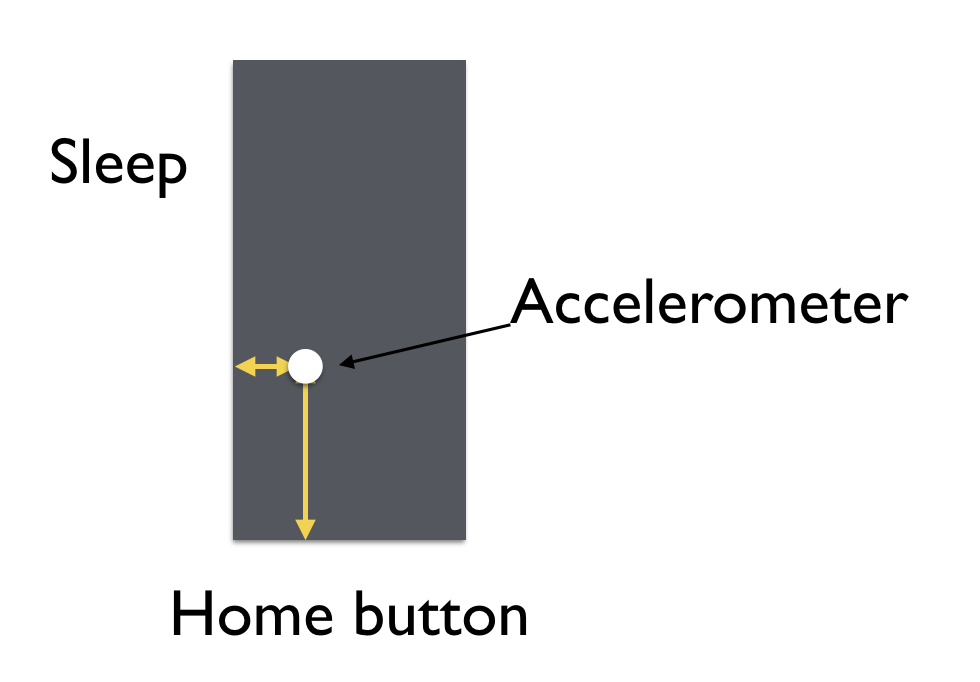 How to Easily Locate the Accelerometer in an iPhone 104