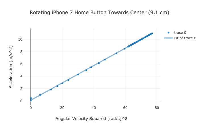 How to Easily Locate the Accelerometer in an iPhone 102