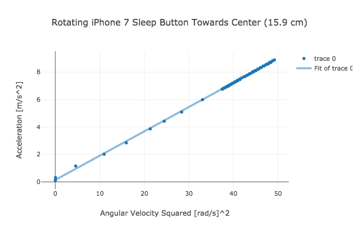 How to Easily Locate the Accelerometer in an iPhone 103