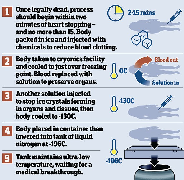 First human frozen by cryogenics could be brought back to life 'in just TEN years', claims expert 95