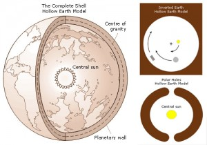hollow earth euler