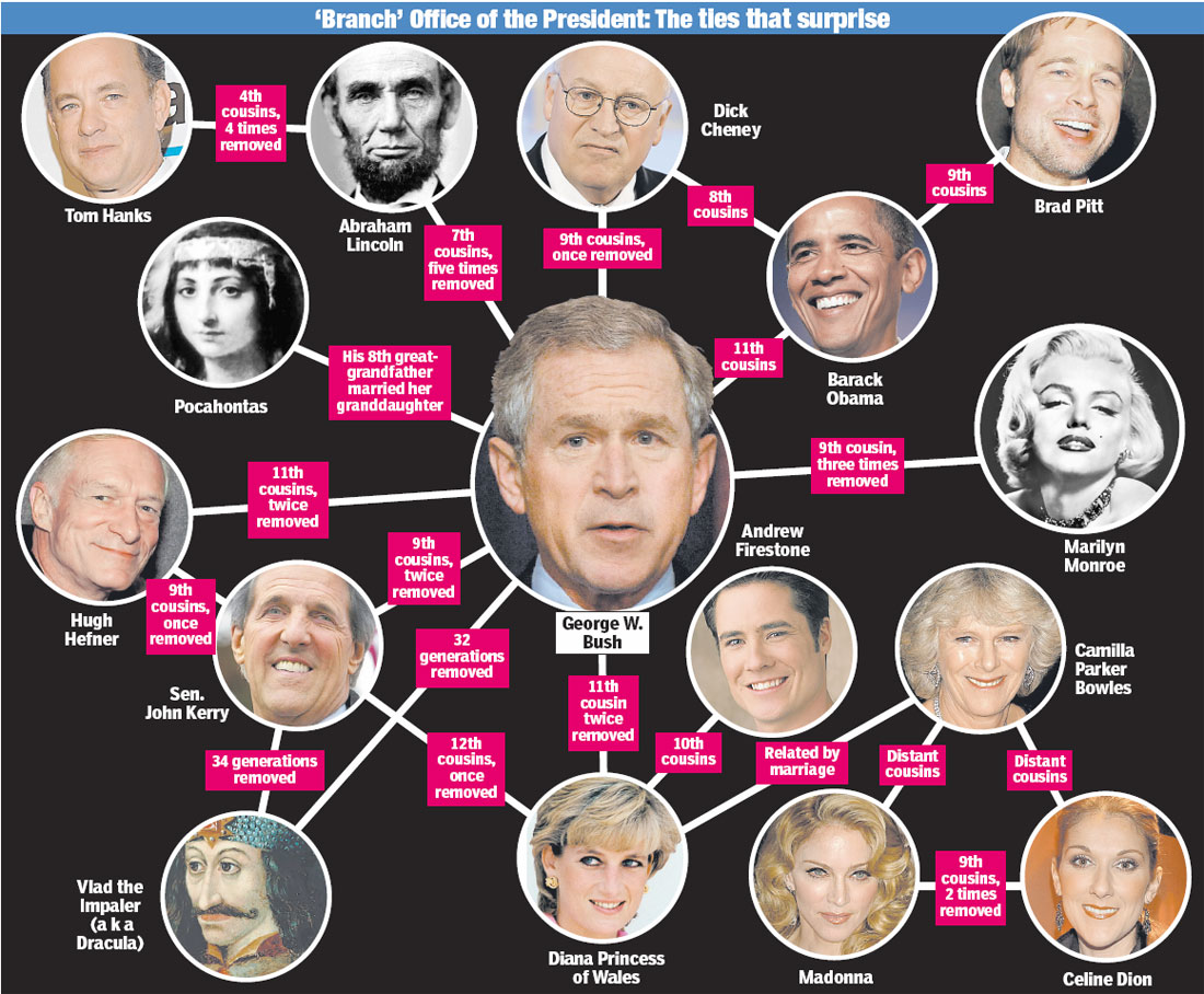 Portion of the global elite's family tree