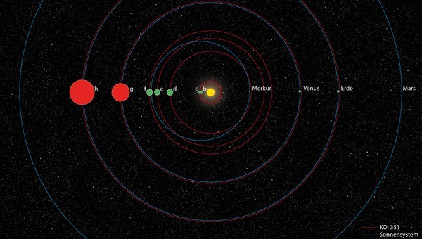 A team of European astronomers has discovered a 'second solar system' like ours 86