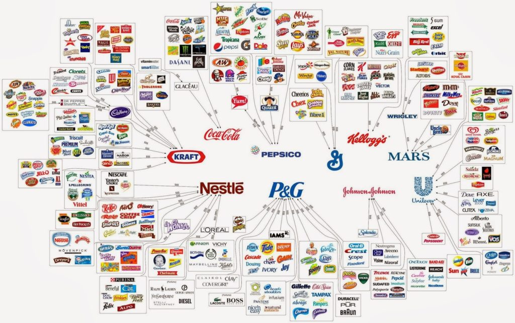 These 10 Corporations Control Almost Everything You Buy 1