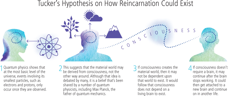 The Science of Reincarnation 9