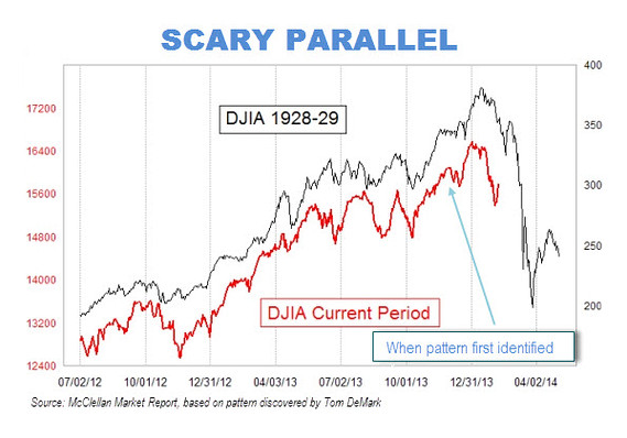Stock Market Chart Looks Just Like 1929 Before The Crash 86