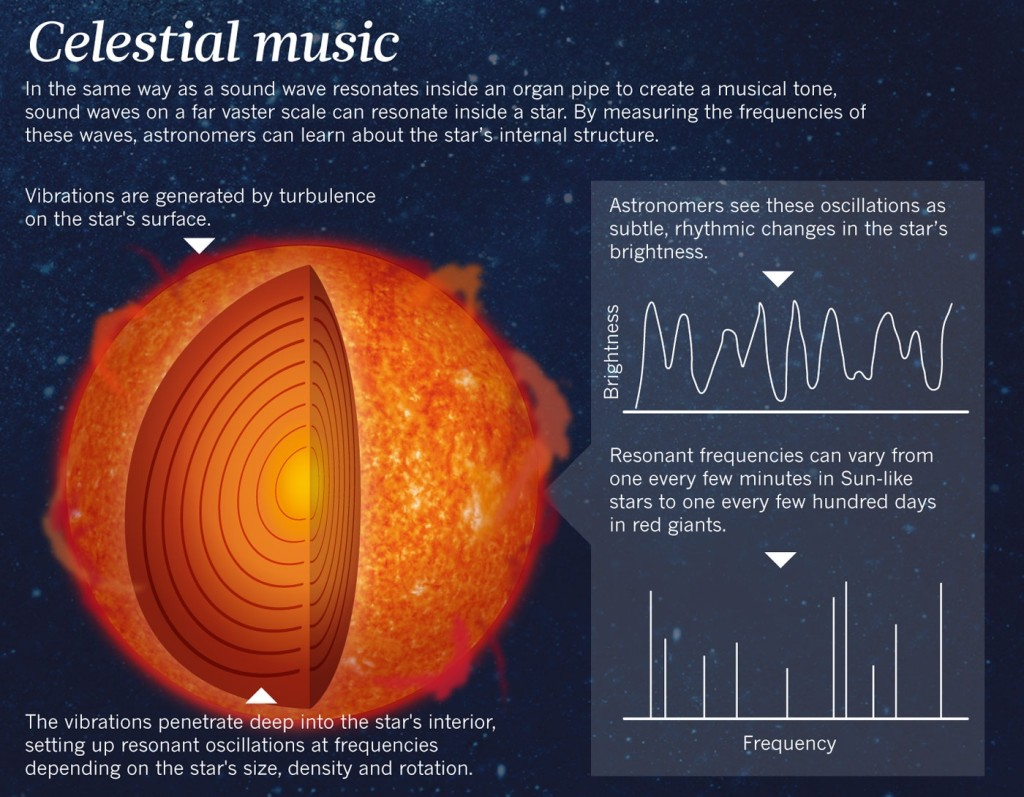 Video: Sounds Of The Cosmos – The Music Of Planets And Stars 4