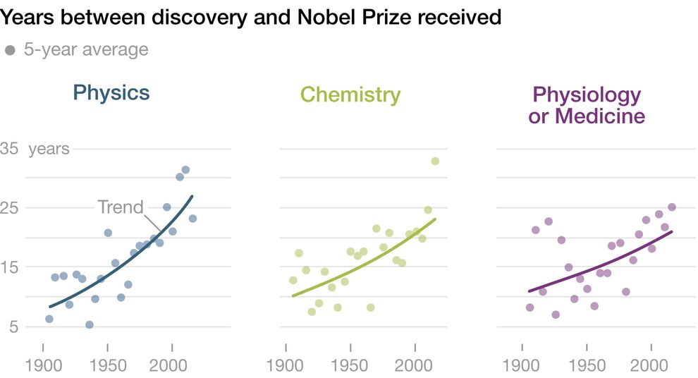 Graphic of nobel prizes showing the delay (in years) between discovery and award.