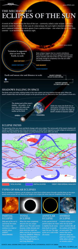 Solar Eclipse Will Transform Sun into 'Ring of Fire' Next Week 7