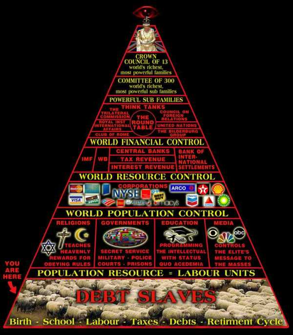 """Top 10 Things You Shouldn't Know About The Ubiquitous """"Illuminati"""" 456"""