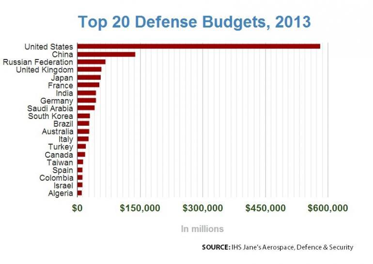 2013-defense-budgets-top-20