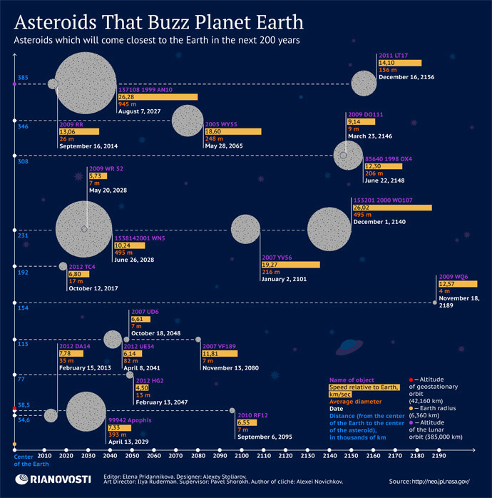 Newly discovered asteroid 2014 UR116 may threaten Earth 7