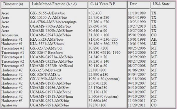 Results-of-C-14-tests-on-dinosaur-bones