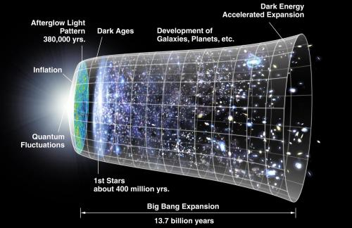 No Big Bang? Quantum equation predicts universe has no beginning 4