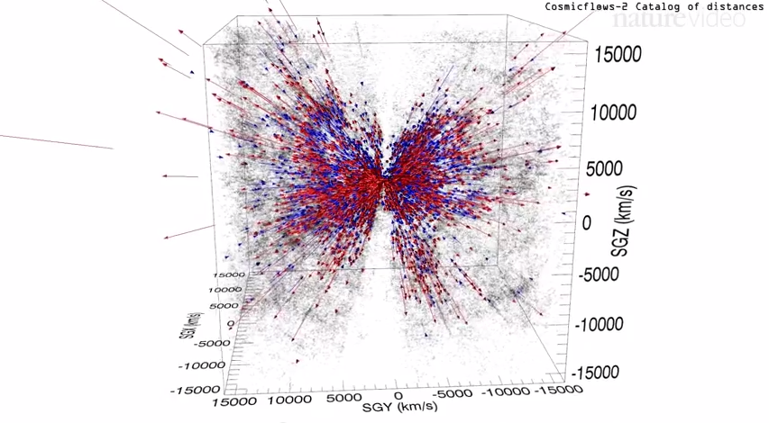 chart of supercluster