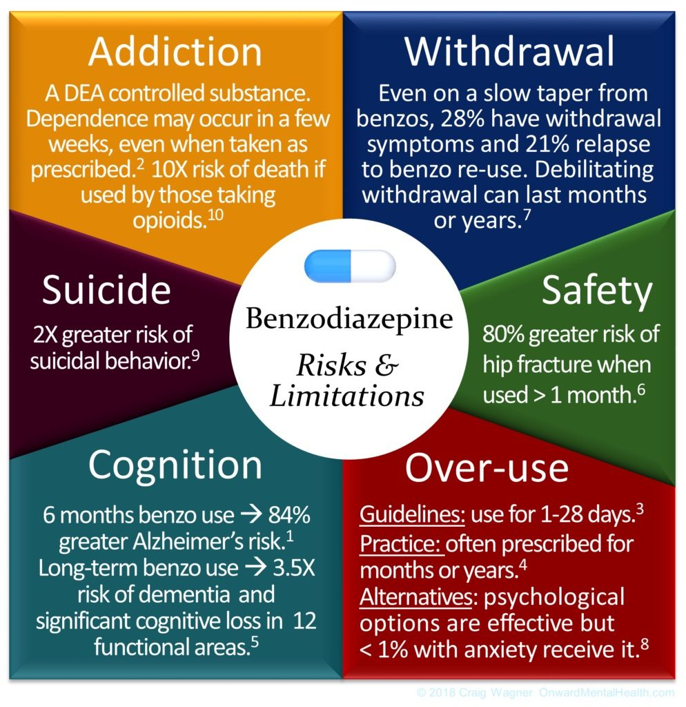 Research Based Infographics Show What Psychiatric Pharmaceuticals are Really Doing to Us 10