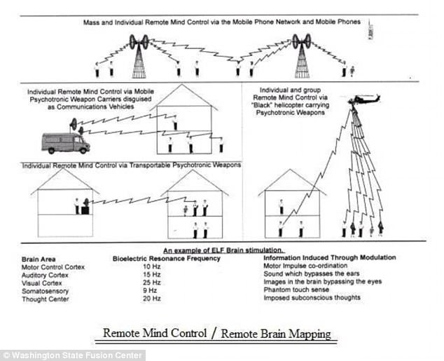 US government accidentally sends a strange file describing remote mind control 95