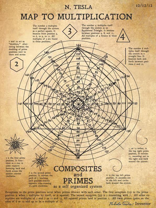 Tesla Long-Lost Drawings Reveal Genius Map For Multiplication 89