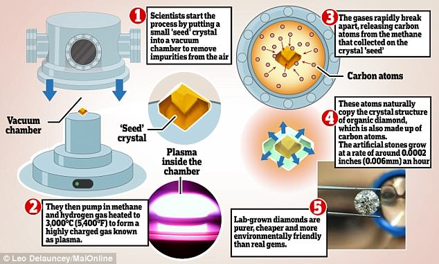 Scientists GROW diamonds in a lab that are almost indistinguishable from natural stones 5