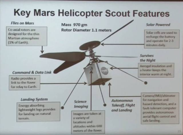 NASA to fly a helicopter on Mars in next generation Red Planet Rover mission 101