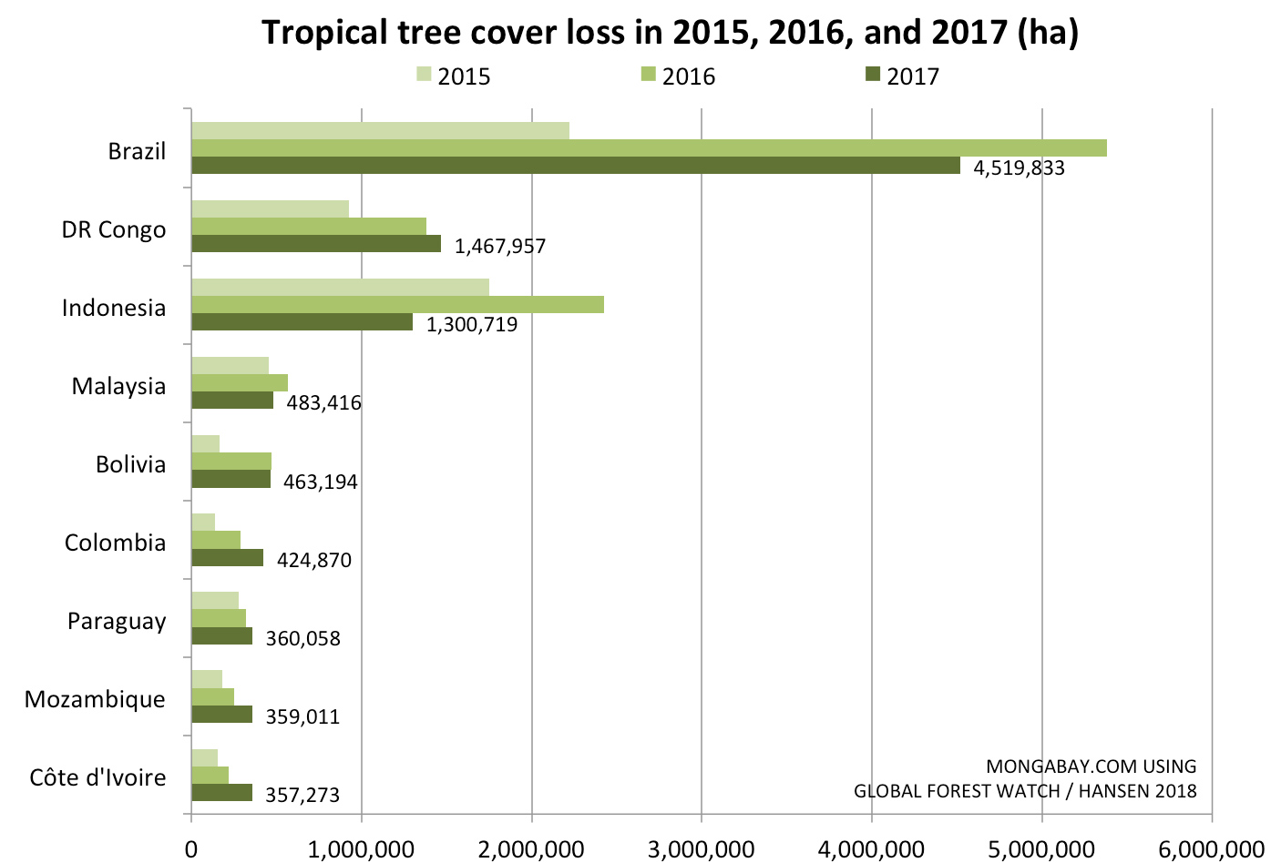 The world lost an area of tropical forest the size of Bangladesh in 2017 32