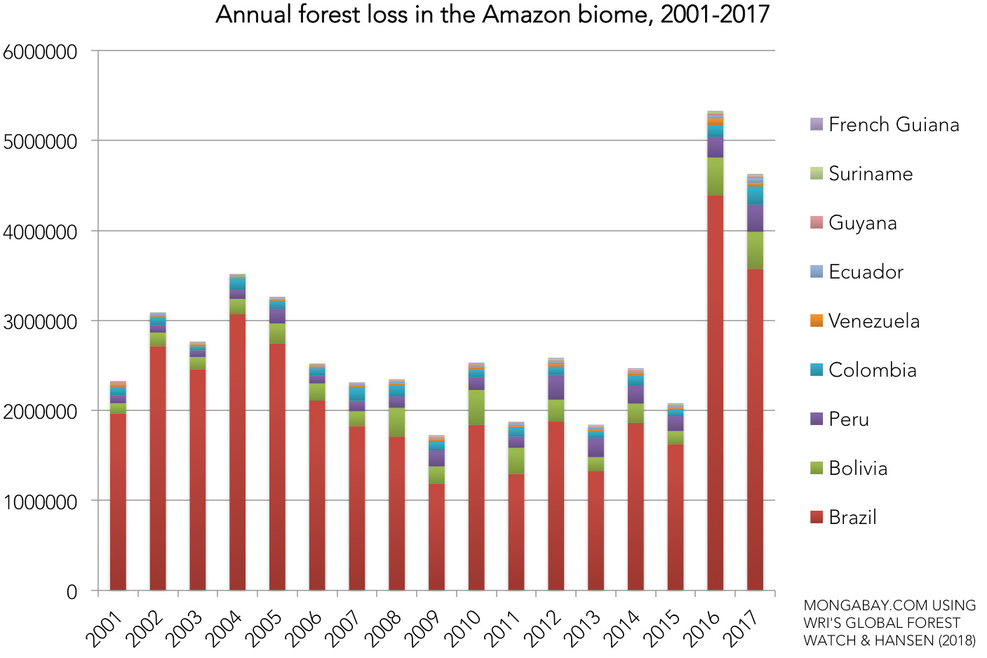 The world lost an area of tropical forest the size of Bangladesh in 2017 37