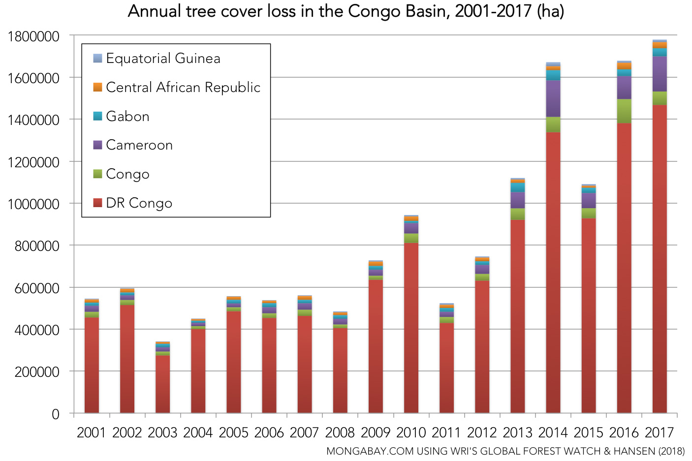 The world lost an area of tropical forest the size of Bangladesh in 2017 38