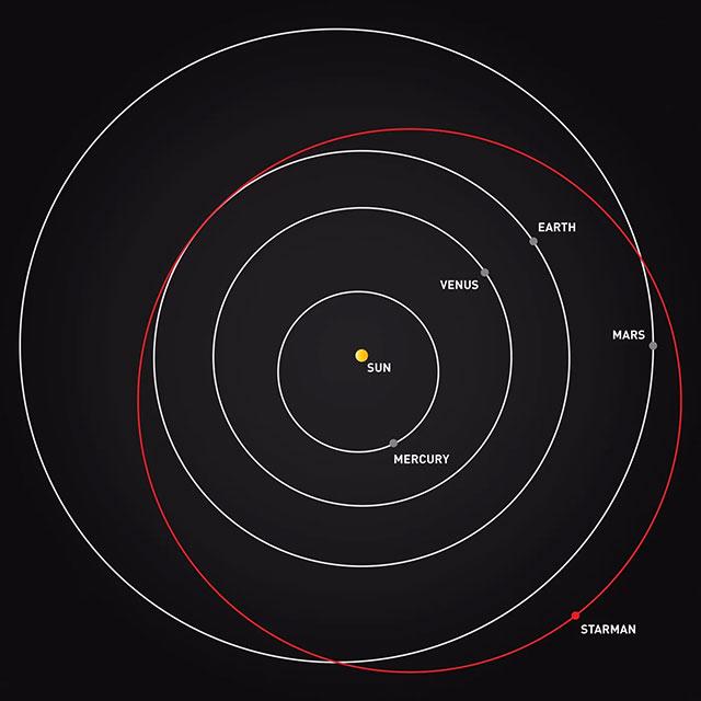 Starman and Elon Musk's Tesla Roadster reached Mars orbit in November