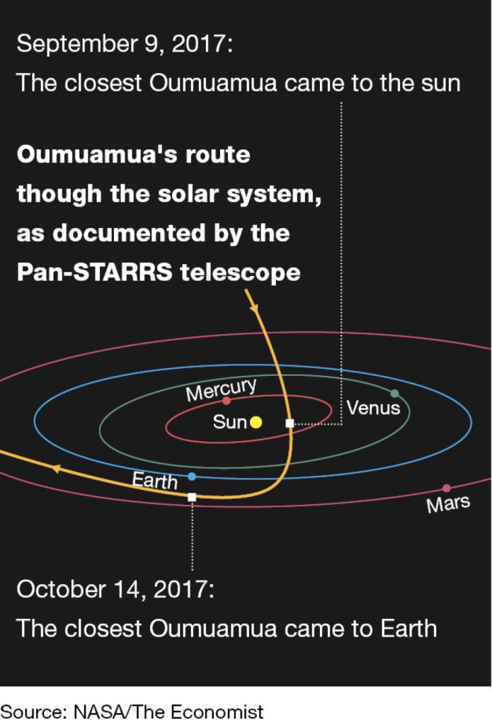 The Oumuamua Conundrum 6