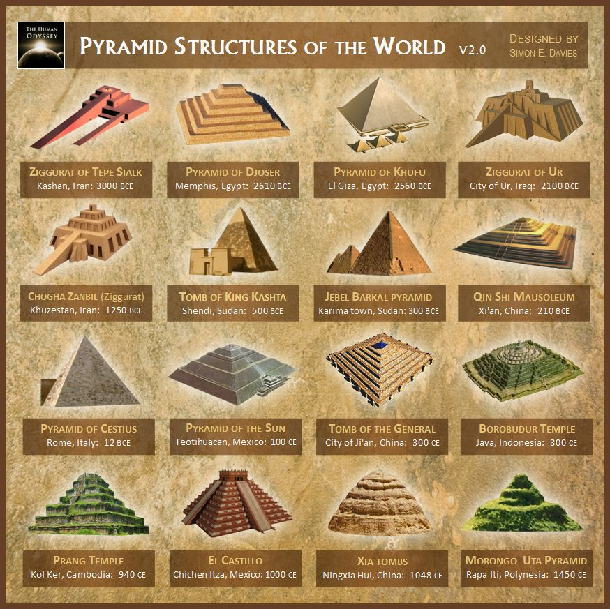 A Ukrainian Physicist Has Discovered The Secret About The Pyramids – And It Will Change The World 92