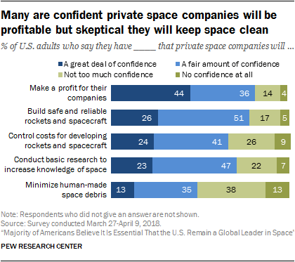 Majority of Americans Believe It Is Essential That the U.S. Remain a Global Leader in Space 101