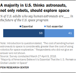 Majority of Americans Believe It Is Essential That the U.S. Remain a Global Leader in Space 100