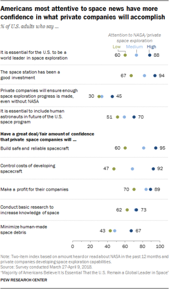 Majority of Americans Believe It Is Essential That the U.S. Remain a Global Leader in Space 102