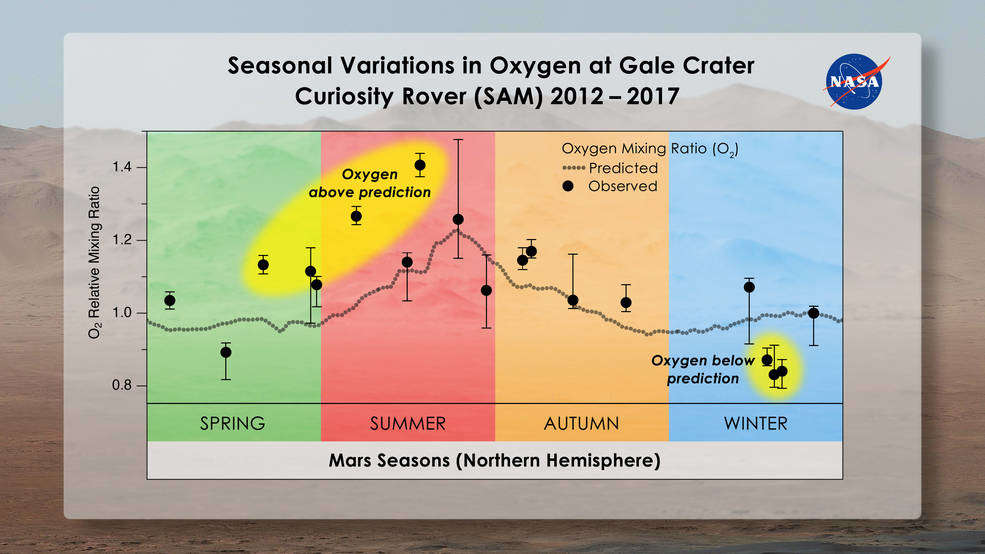 Curiosity recorded an increase in oxygen concentration on Mars 92