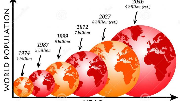 The world population increased 54% from 5 billion to 7.7 billion since 1987 1