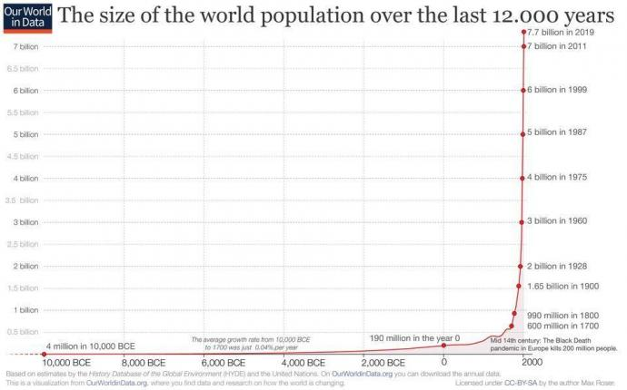 % name The world population increased 54% from 5 billion to 7.7 billion since 1987