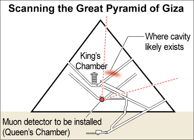 They will scan the Great Pyramid of Giza with cosmic rays to identify a mysterious hidden chamber 89