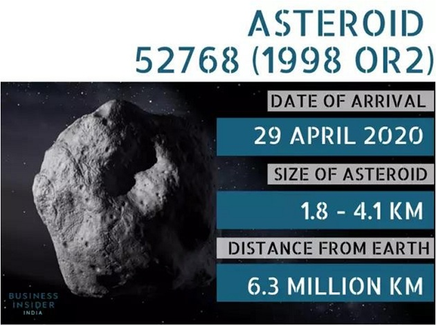 Coronavirus plus Armageddon. What are the dangers of alien asteroids who fly to Earth 88