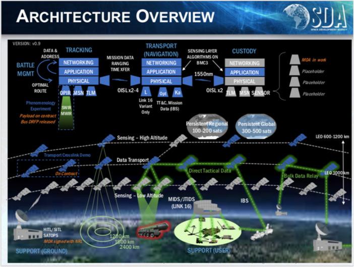 "Starlink satellite ""Tholian web"" - Pentagon's Earth enslavement project? 4"
