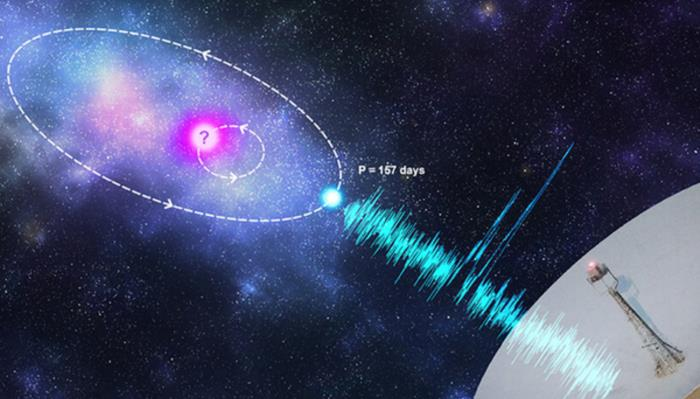 Mysterious fast radio bursts repeated every 157 days 1