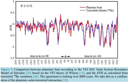 Great solar minimum and the onset of the Little Ice Age 90