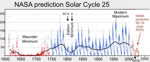 Great solar minimum and the onset of the Little Ice Age 93
