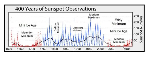 Great solar minimum and the onset of the Little Ice Age 94