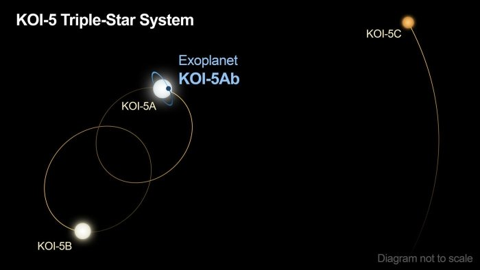 KOI-5Ab, the curious planet that orbits in a system of three suns 107