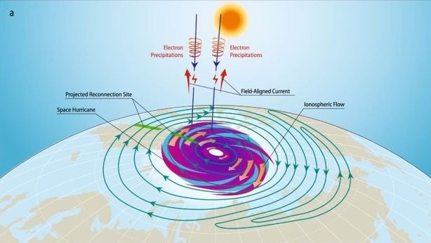 For the first time in history, a space hurricane over the North Pole was observed by scientists 6