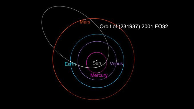 """One of these days the """"God of Chaos"""" will visit us and On March 21, an asteroid with a diameter of almost 2 kilometers will approach the Earth 3"""