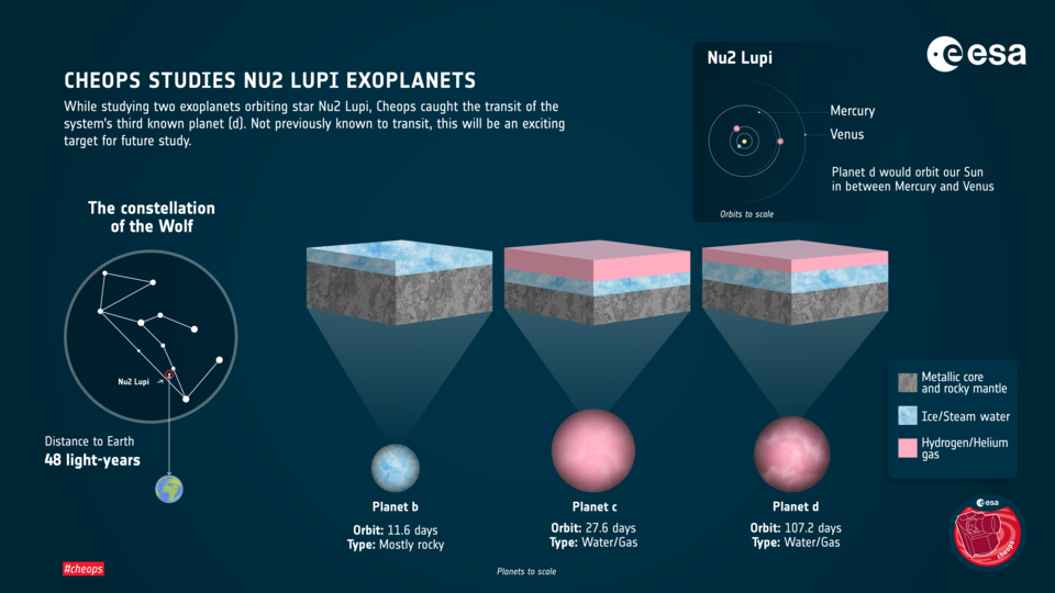 Unexpected encounter: scientists have seen a unique exoplanet in the Nu² Wolf system 2