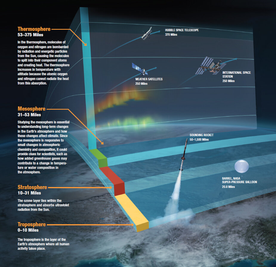 NASA satellites see upper atmosphere cooling and contracting due to climate change